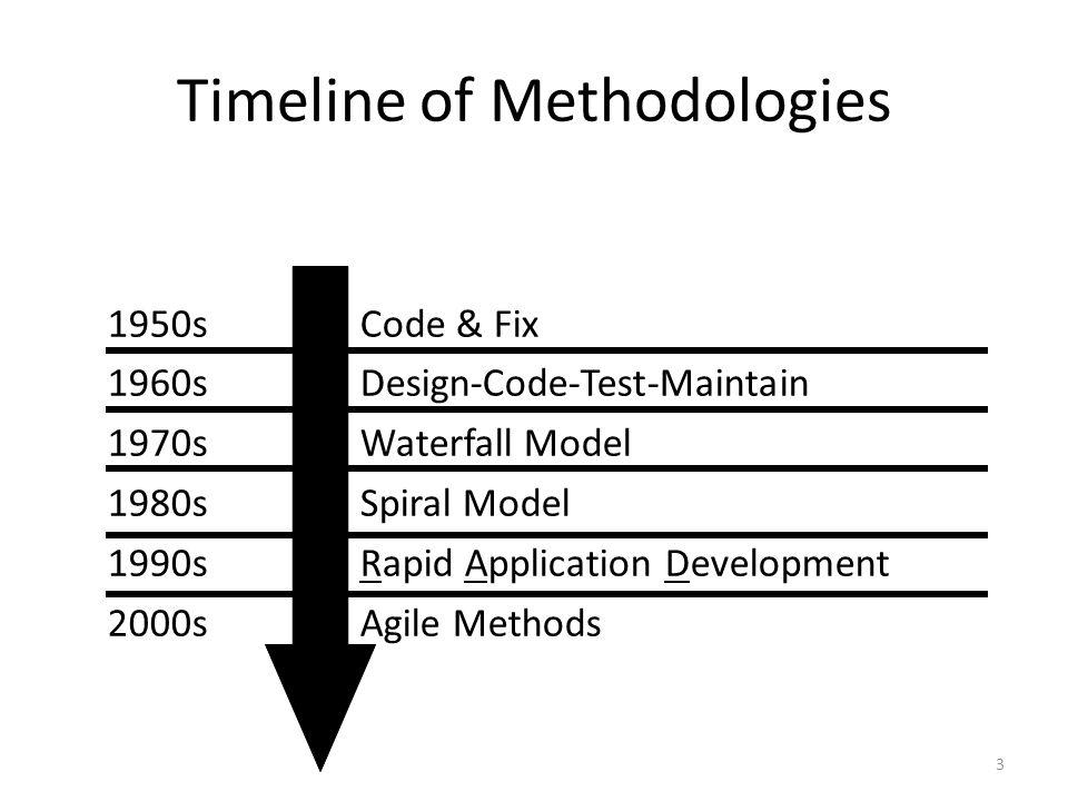 Timeline of Methodologies 4 1950s Code & Fix 1960s Design-Code-Test-Maintain 1970s Waterfall Model 1980s Spiral Model 1990s Rapid Application Development 2000s Agile Methods