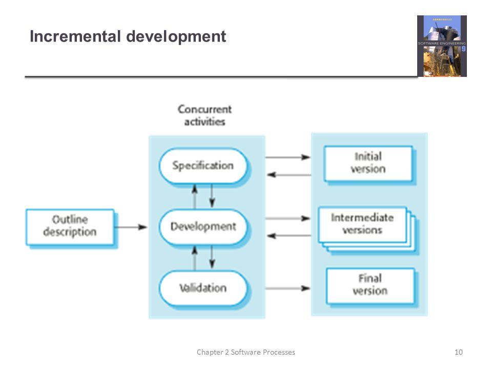 Incremental development 10Chapter 2 Software Processes
