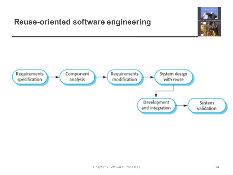 Reuse-oriented software engineering 14Chapter 2 Software Processes