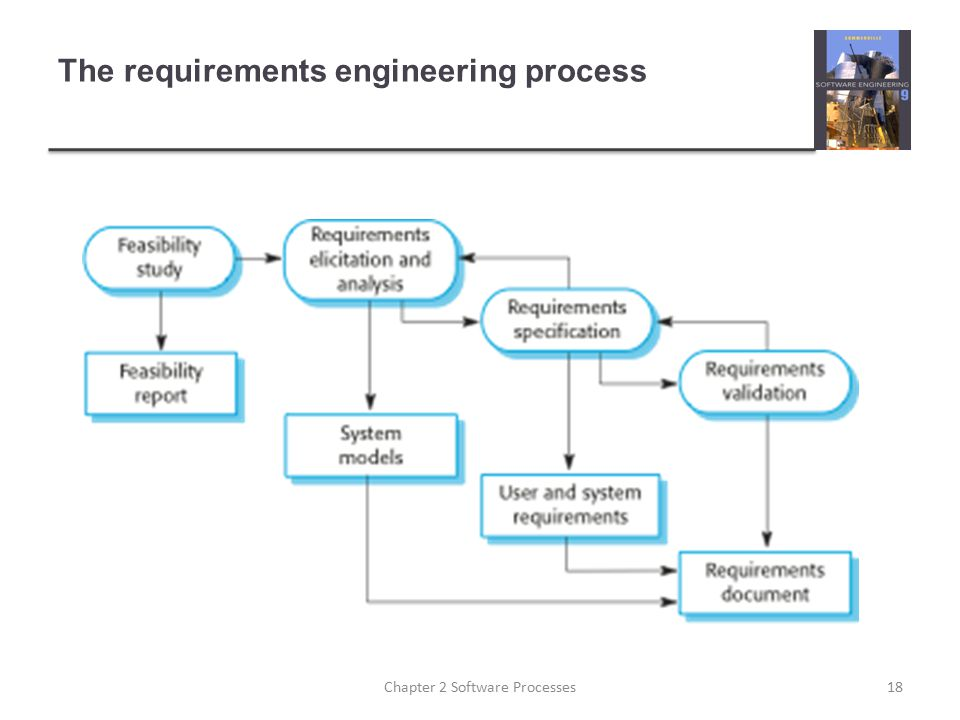 The requirements engineering process 18Chapter 2 Software Processes