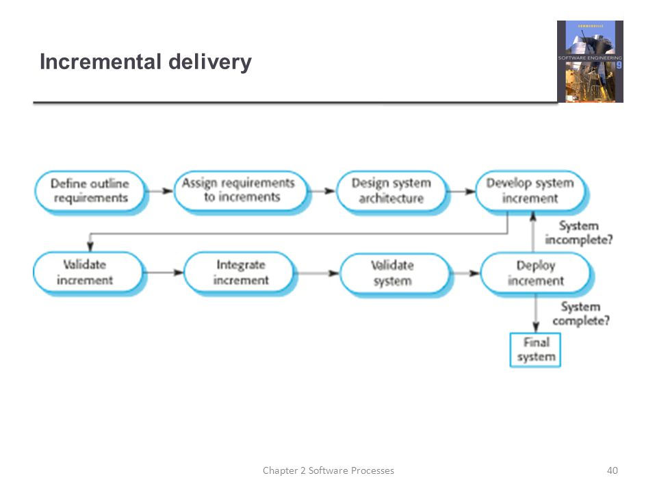 Incremental delivery 40Chapter 2 Software Processes