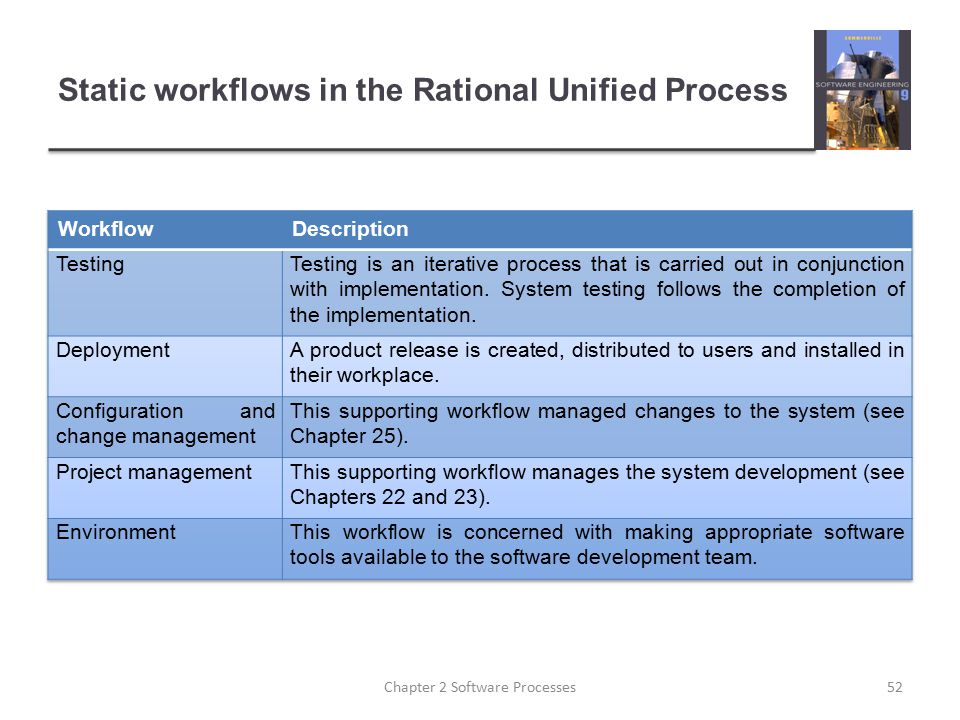 Static workflows in the Rational Unified Process 52Chapter 2 Software Processes