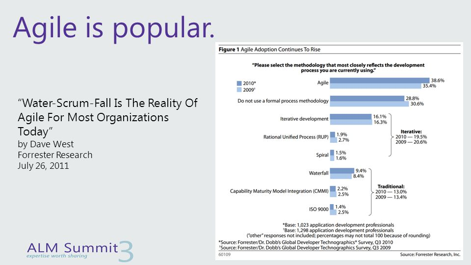 """Agile is popular. """"Water-Scrum-Fall Is The Reality Of Agile For Most Organizations Today"""" by Dave West Forrester Research July 26, 2011"""