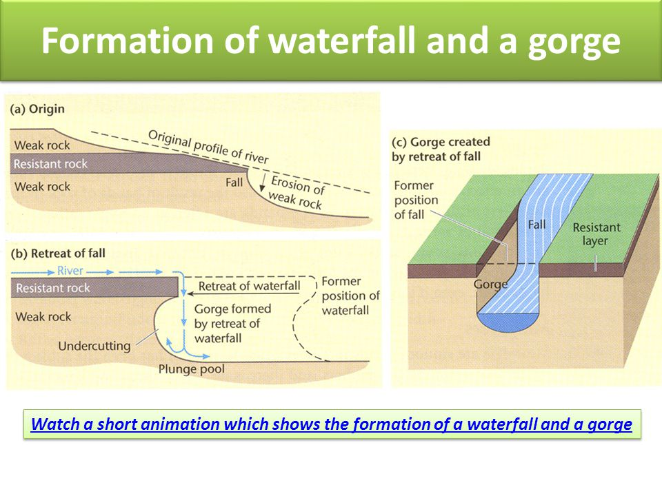 Watch a short animation which shows the formation of a waterfall and a gorge Formation of waterfall and a gorge
