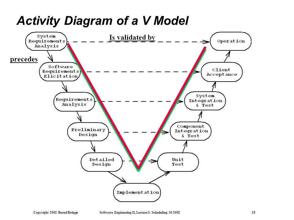 Copyright 2002 Bernd Brügge Software Engineering II, Lecture 3: Scheduling SS 2002 18 Activity Diagram of a V Model precedes Is validated by