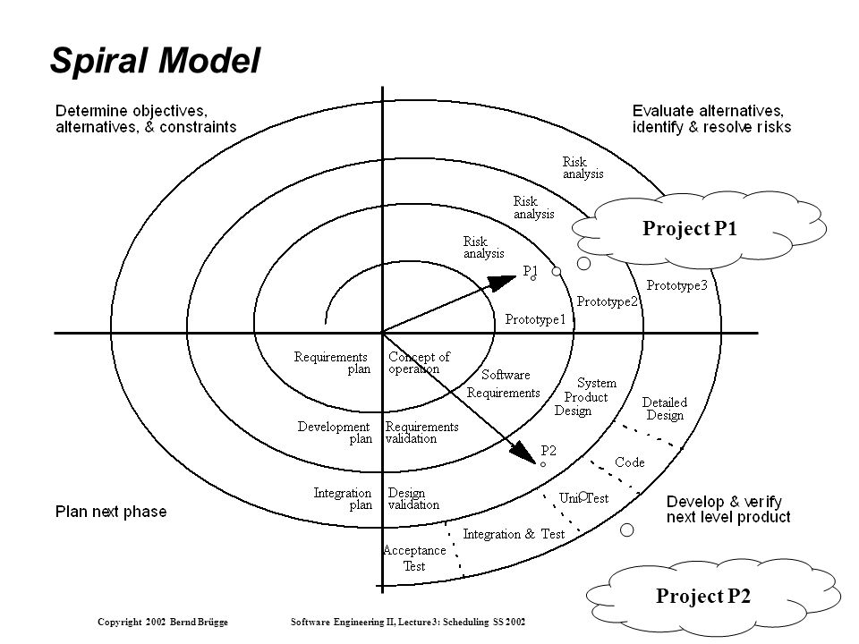 Copyright 2002 Bernd Brügge Software Engineering II, Lecture 3: Scheduling SS 2002 21 Spiral Model Project P1 Project P2