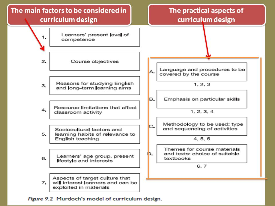 The main factors to be considered in curriculum design The practical aspects of curriculum design