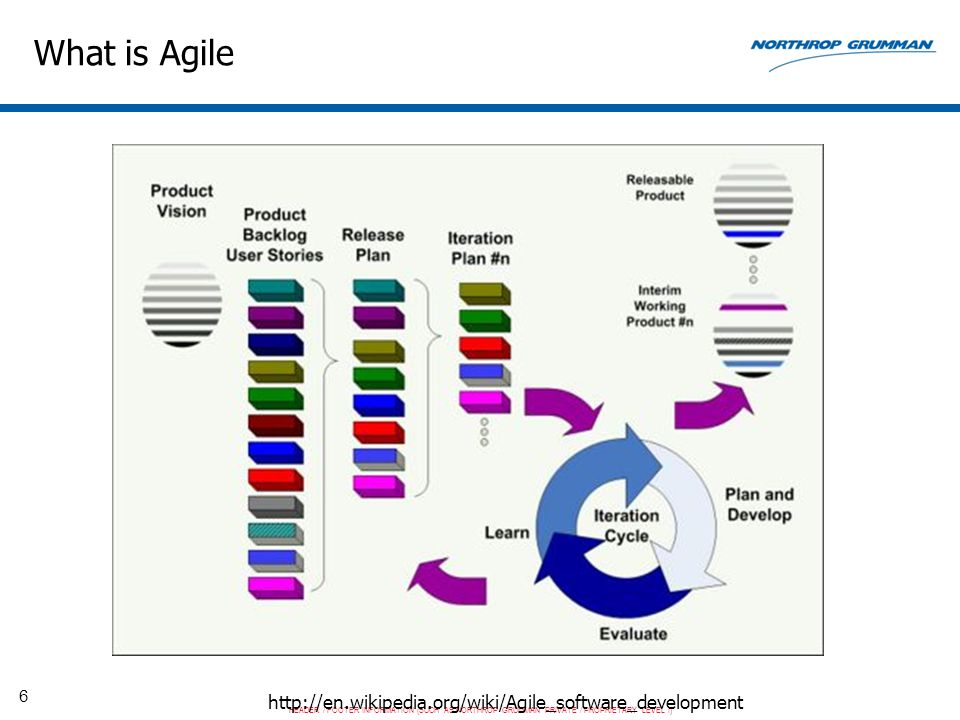 HEADER / FOOTER INFORMATION (SUCH AS NORTHROP GRUMMAN PRIVATE / PROPRIETARY LEVEL I) 6 What is Agile http://en.wikipedia.org/wiki/Agile_software_development