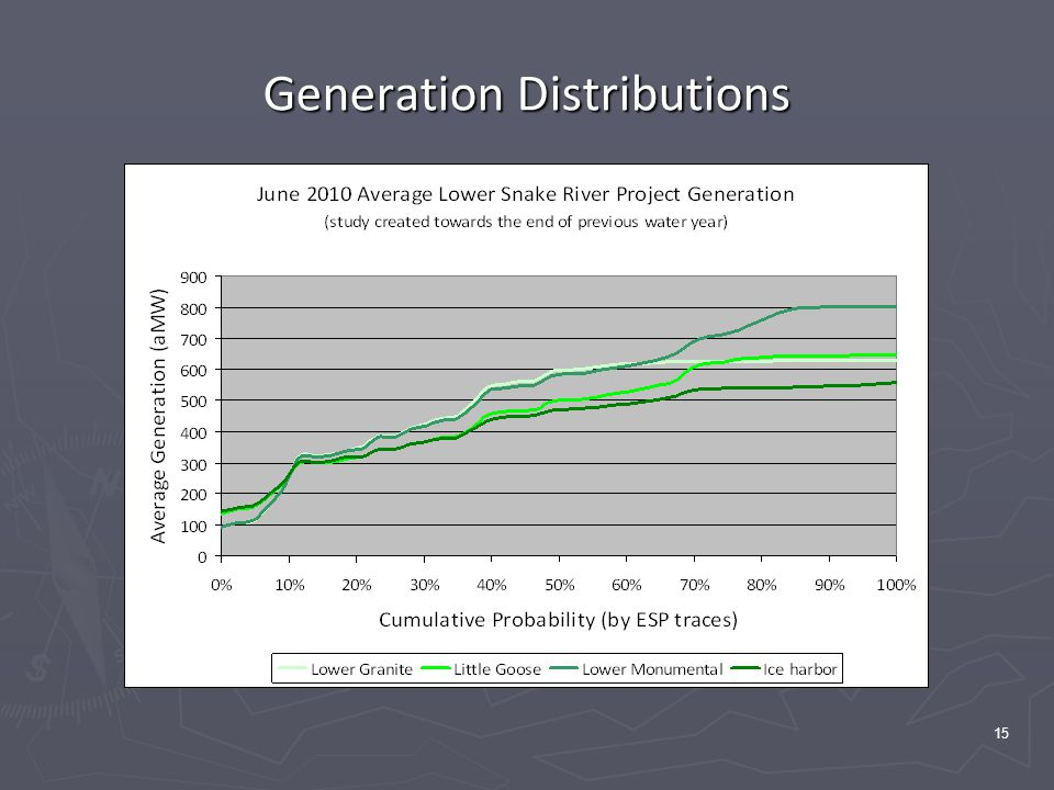 15 Generation Distributions