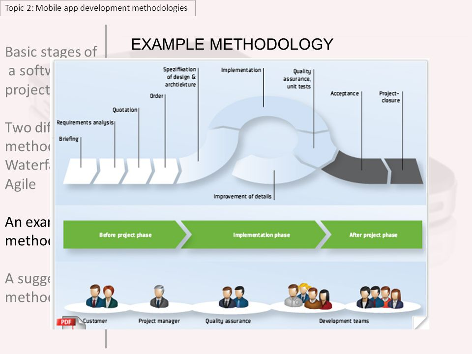 Topic 2: Mobile app development methodologies EXAMPLE METHODOLOGY VIEW the full.pdf document Basic stages of a software project Two different methodologies Waterfall Agile An example methodology A suggested methodology