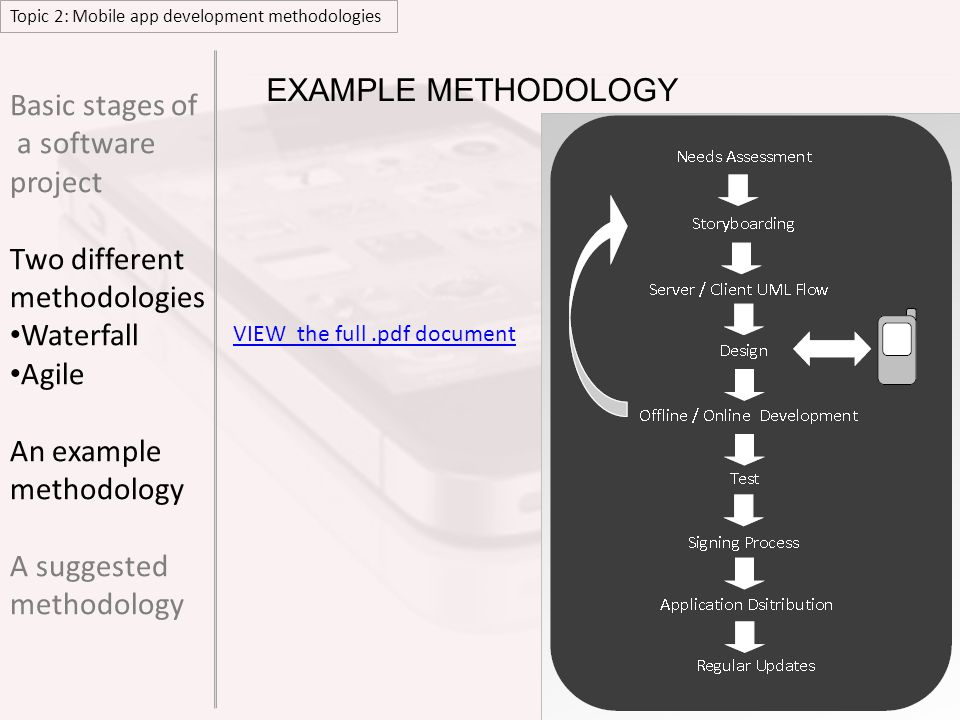 Topic 2: Mobile app development methodologies ANALYSISDESIGNDEVELOPINTEGRATEEVALUATE Basic stages of a software project Two different methodologies Waterfall Agile An example methodology A suggested methodology