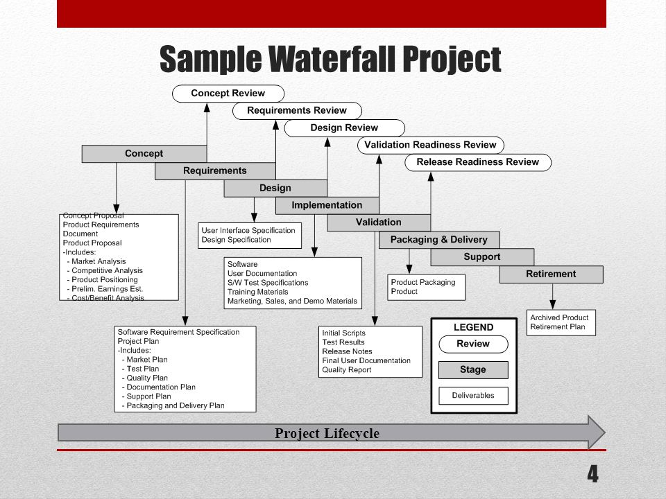 4 Project Lifecycle Sample Waterfall Project