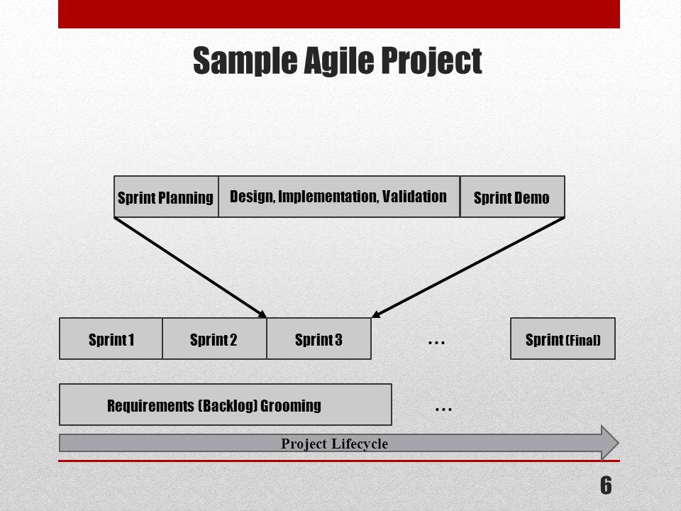 6 Project Lifecycle Sample Agile Project Sprint 1Sprint 2Sprint 3Sprint (Final) … Sprint Planning Design, Implementation, Validation Sprint Demo Requirements (Backlog) Grooming …