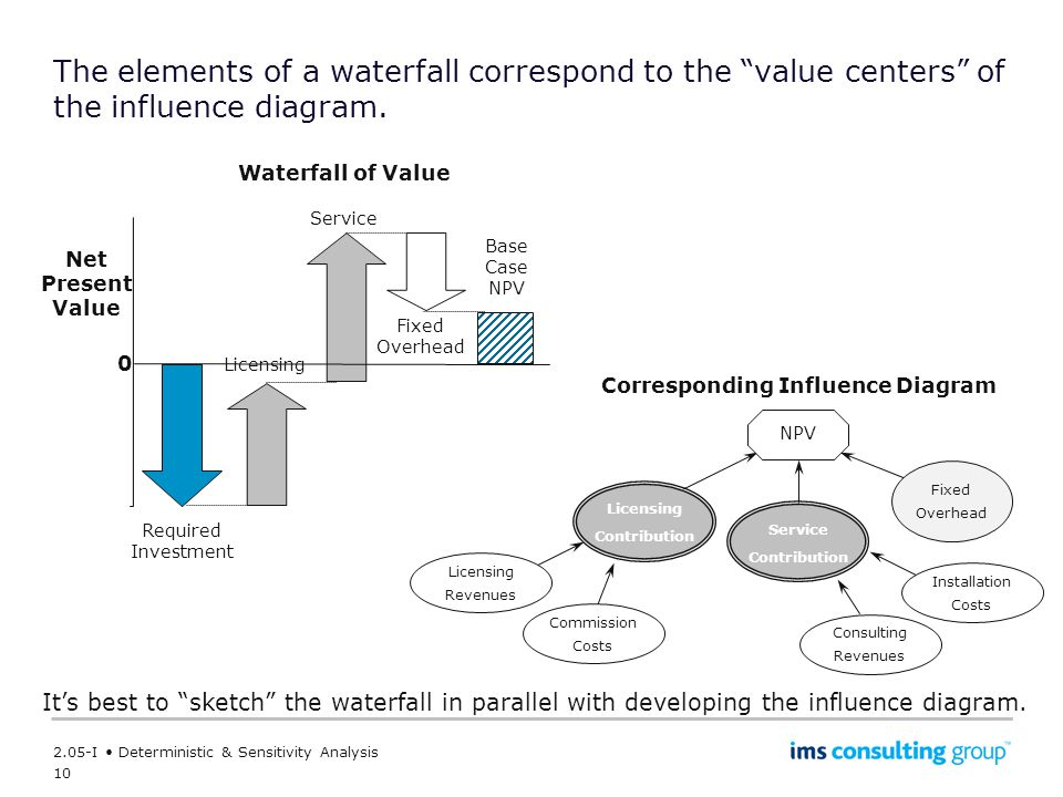 10 2.05-I Deterministic & Sensitivity Analysis The elements of a waterfall correspond to the value centers of the influence diagram.
