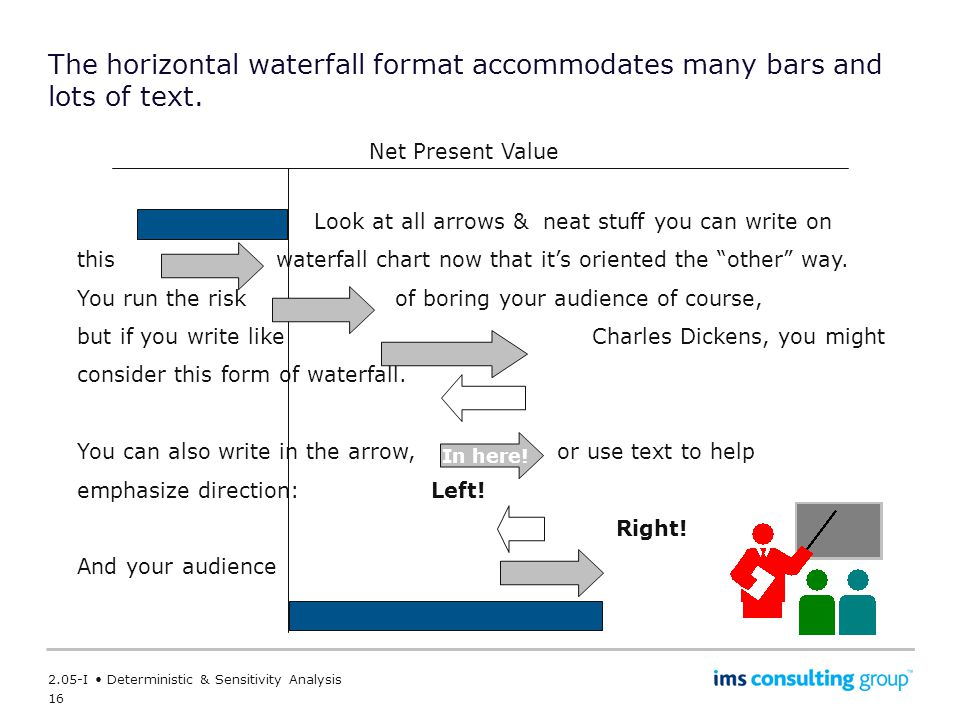 16 2.05-I Deterministic & Sensitivity Analysis The horizontal waterfall format accommodates many bars and lots of text.