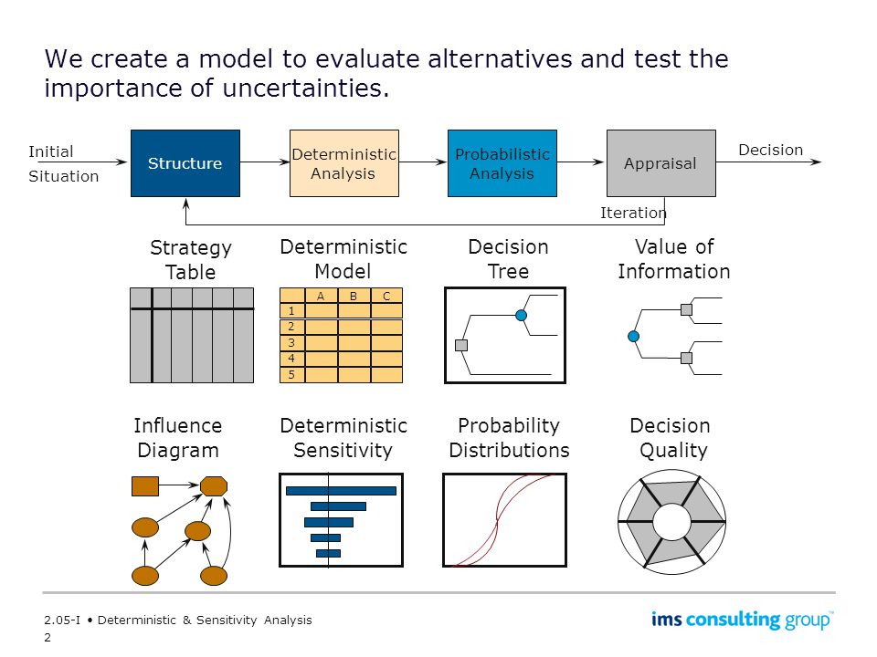 2 2.05-I Deterministic & Sensitivity Analysis We create a model to evaluate alternatives and test the importance of uncertainties.