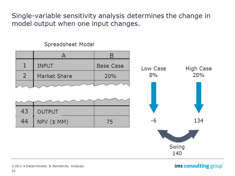 21 2.05-I Deterministic & Sensitivity Analysis Single-variable sensitivity analysis determines the change in model output when one input changes.