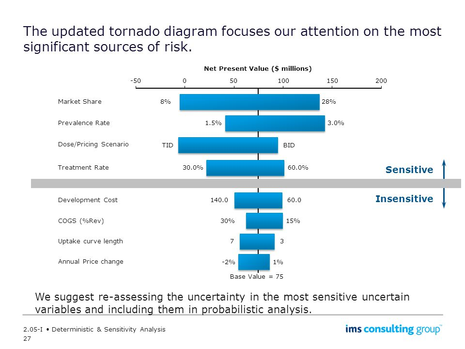 27 2.05-I Deterministic & Sensitivity Analysis The updated tornado diagram focuses our attention on the most significant sources of risk.