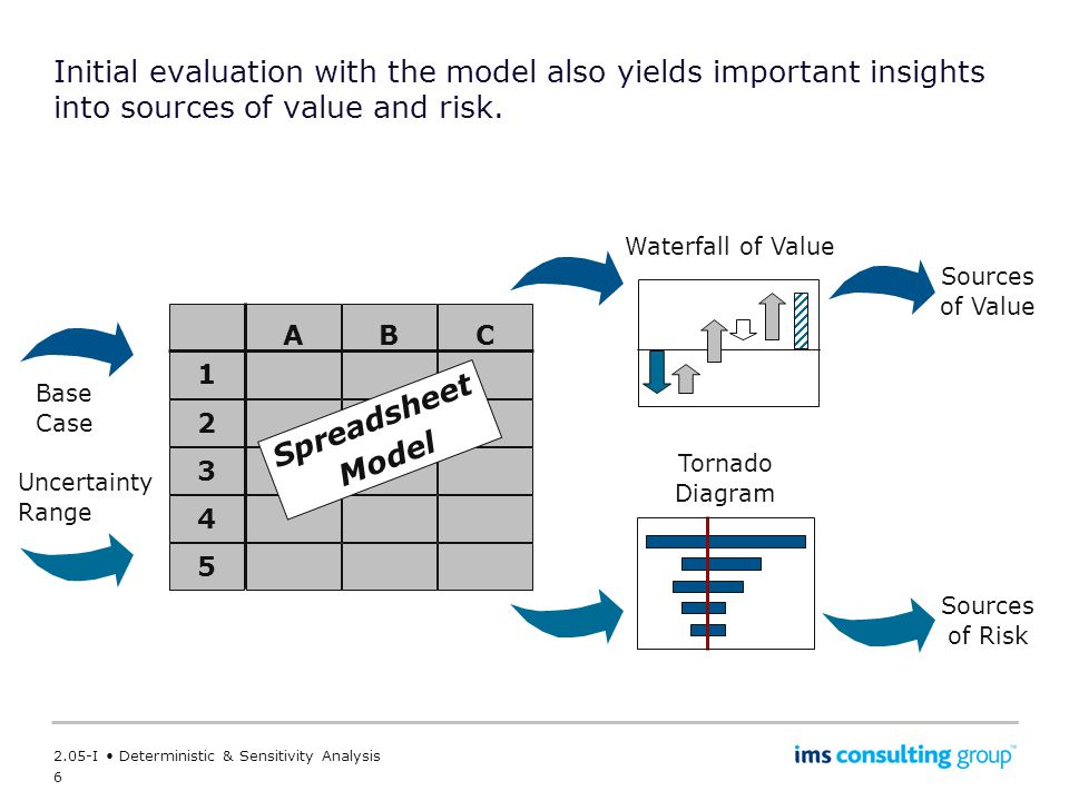 6 2.05-I Deterministic & Sensitivity Analysis Initial evaluation with the model also yields important insights into sources of value and risk.