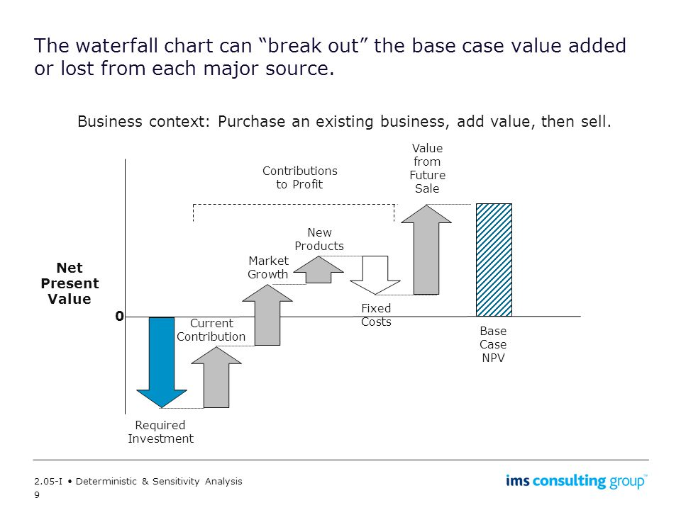 9 2.05-I Deterministic & Sensitivity Analysis The waterfall chart can break out the base case value added or lost from each major source.
