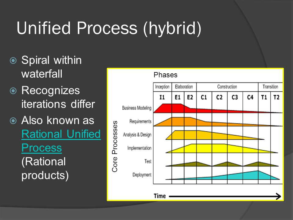 Unified Process (hybrid)  Spiral within waterfall  Recognizes iterations differ  Also known as Rational Unified Process (Rational products) Rational Unified Process Phases Core Processes