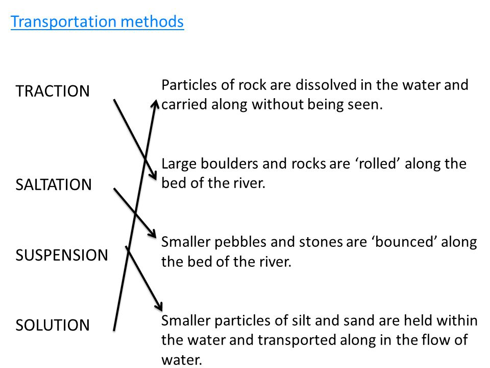 Transportation methods TRACTION SALTATION SUSPENSION SOLUTION Particles of rock are dissolved in the water and carried along without being seen.