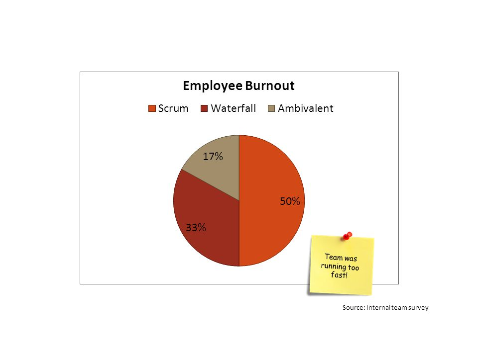 Source: Internal team survey Team was running too fast!