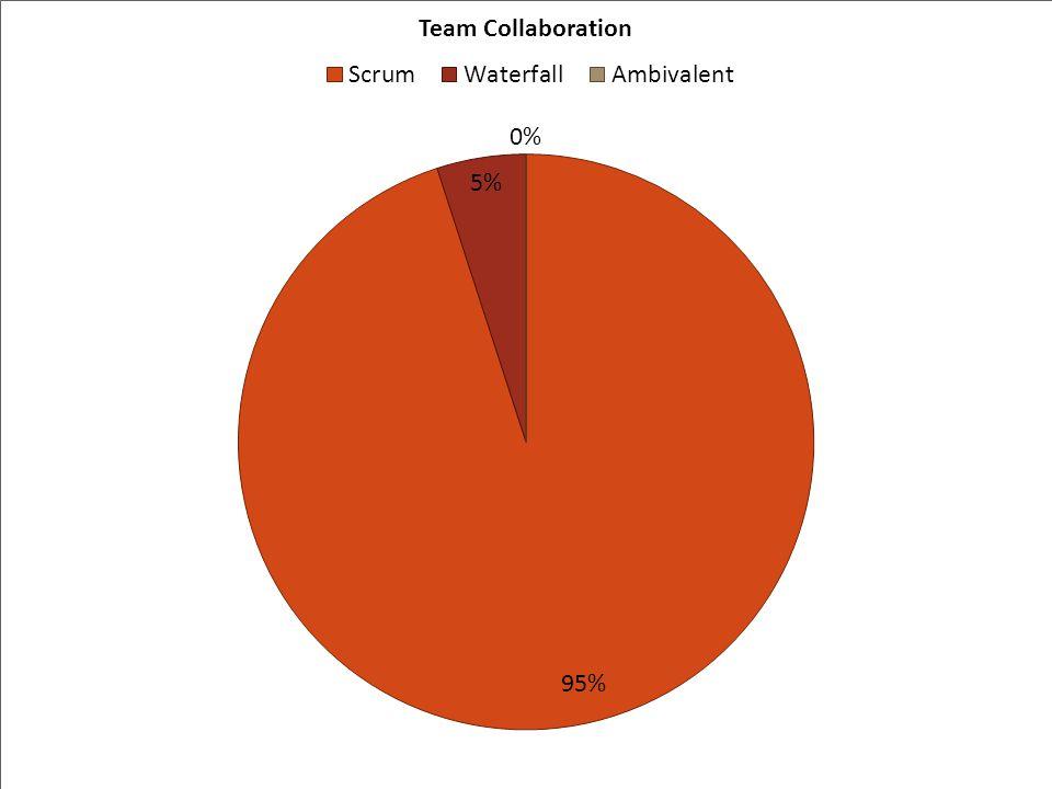 Source: Internal team survey