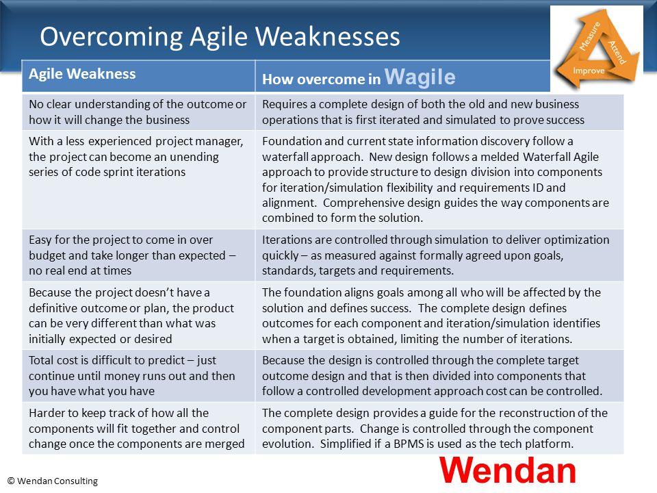 © Wendan Consulting Overcoming Agile Weaknesses Wendan Consulting Agile Weakness How overcome in Wagile No clear understanding of the outcome or how i