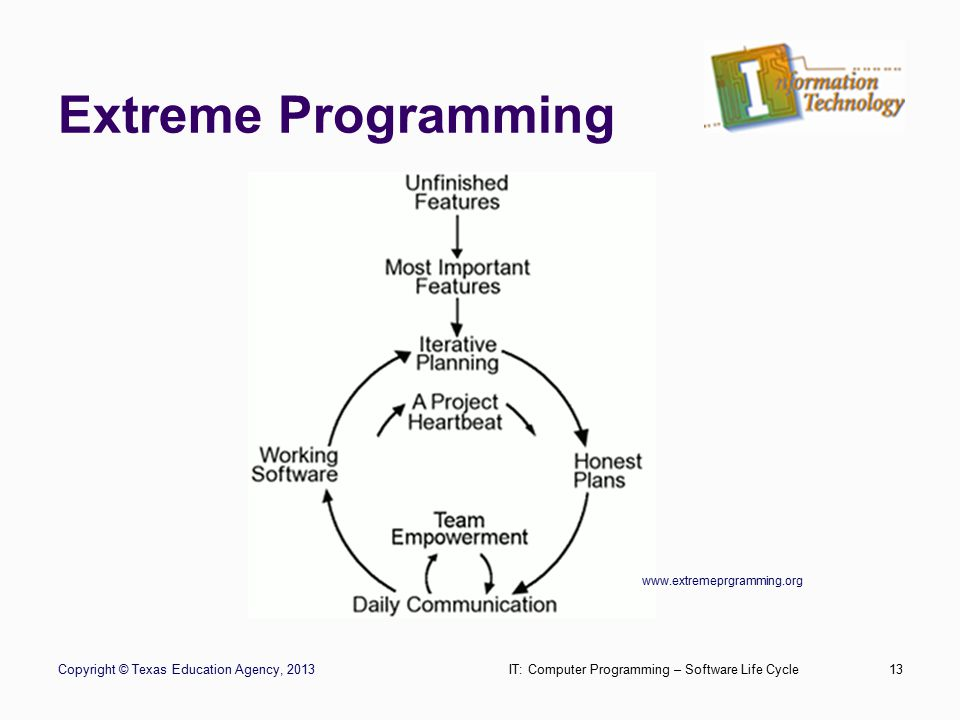 Extreme Programming Copyright © Texas Education Agency, 2013IT: Computer Programming – Software Life Cycle13 www.extremeprgramming.org