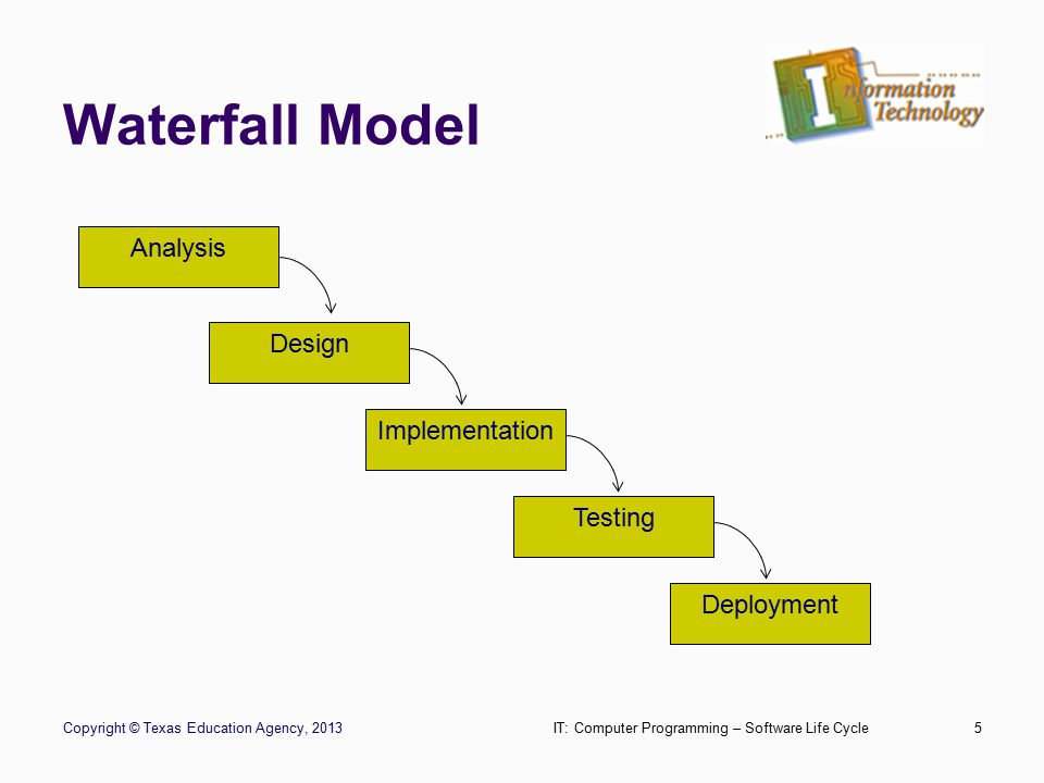 Waterfall Model Stage 1 – Analysis Decide the end result of the project based on customer's requirements Determine inputs Write a description of the project Copyright © Texas Education Agency, 2013IT: Computer Programming – Software Life Cycle6