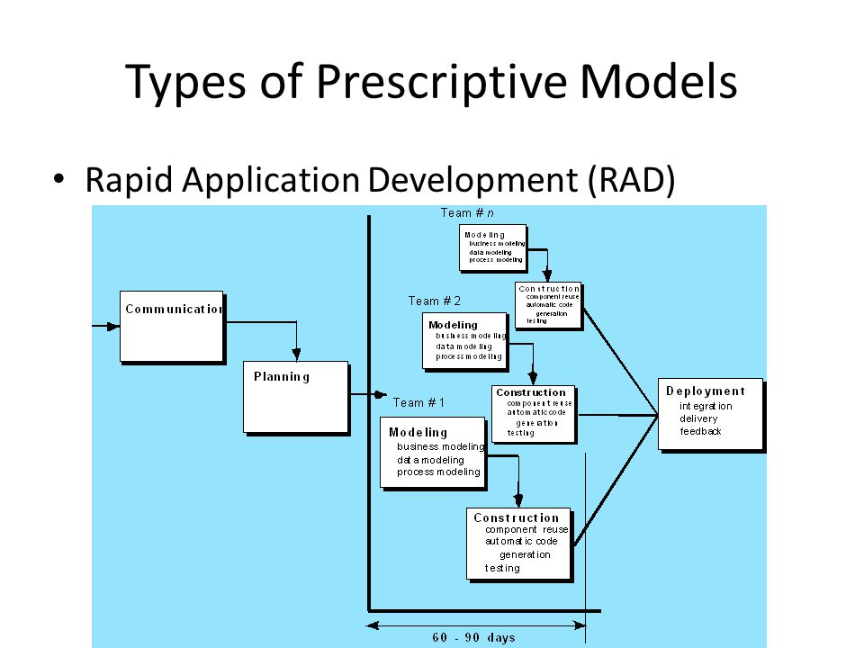 Types of Prescriptive Models Rapid Application Development (RAD)