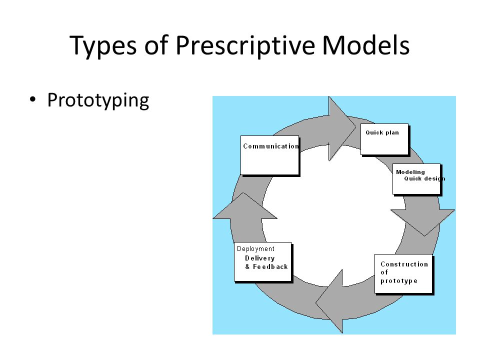 Types of Prescriptive Models Prototyping