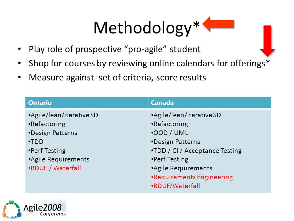 Methodology* Play role of prospective pro-agile student Shop for courses by reviewing online calendars for offerings* Measure against set of criteria, score results OntarioCanada Agile/lean/iterative SD Refactoring Design Patterns TDD Perf Testing Agile Requirements BDUF / Waterfall Agile/lean/iterative SD Refactoring OOD / UML Design Patterns TDD / CI / Acceptance Testing Perf Testing Agile Requirements Requirements Engineering BDUF/Waterfall