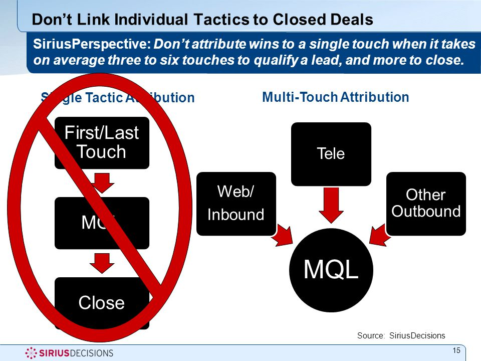 Don't Link Individual Tactics to Closed Deals 15 SiriusPerspective: Don't attribute wins to a single touch when it takes on average three to six touches to qualify a lead, and more to close.
