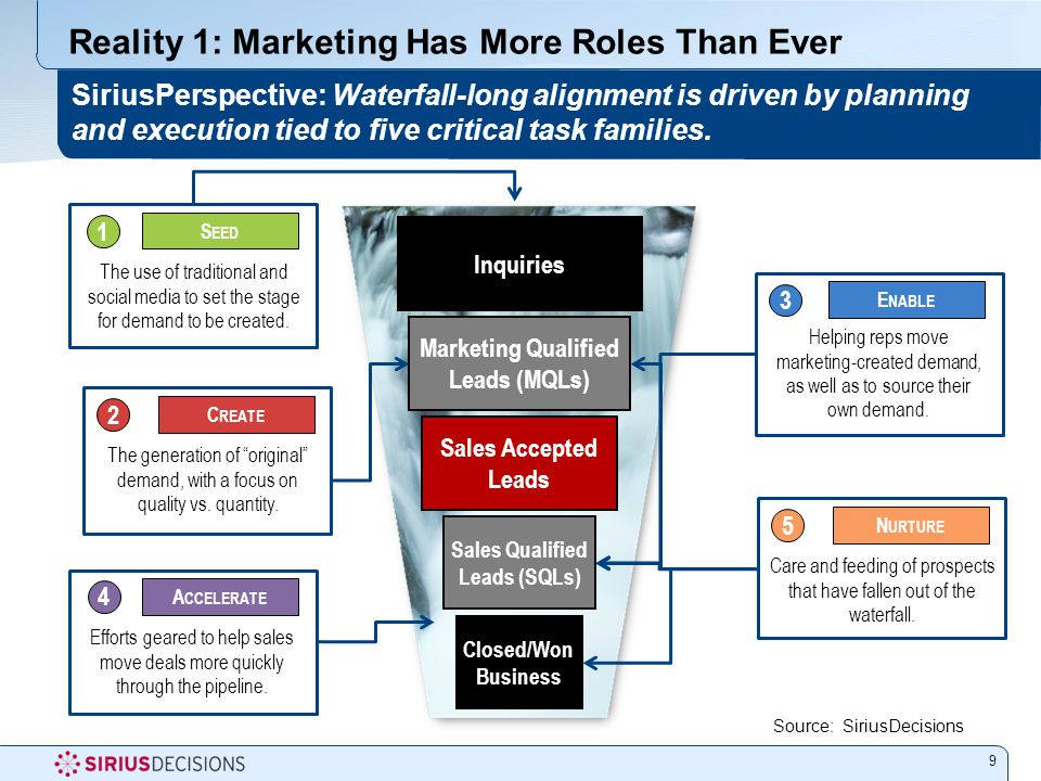 What B-to-B Companies Are Measuring Now 20 SiriusPerspective: Though many metrics are counted, those rated most valuable are related to waterfall results.
