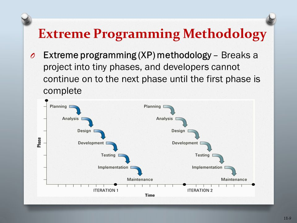 18-9 Extreme Programming Methodology O Extreme programming (XP) methodology – Breaks a project into tiny phases, and developers cannot continue on to