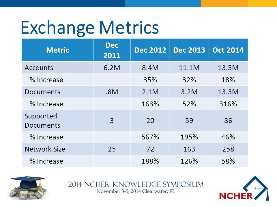 Exchange Metrics Metric Dec 2011 Dec 2012Dec 2013Oct 2014 Accounts6.2M8.4M11.1M13.5M % Increase35%32%18% Documents.8M2.1M3.2M13.3M % Increase163%52%31