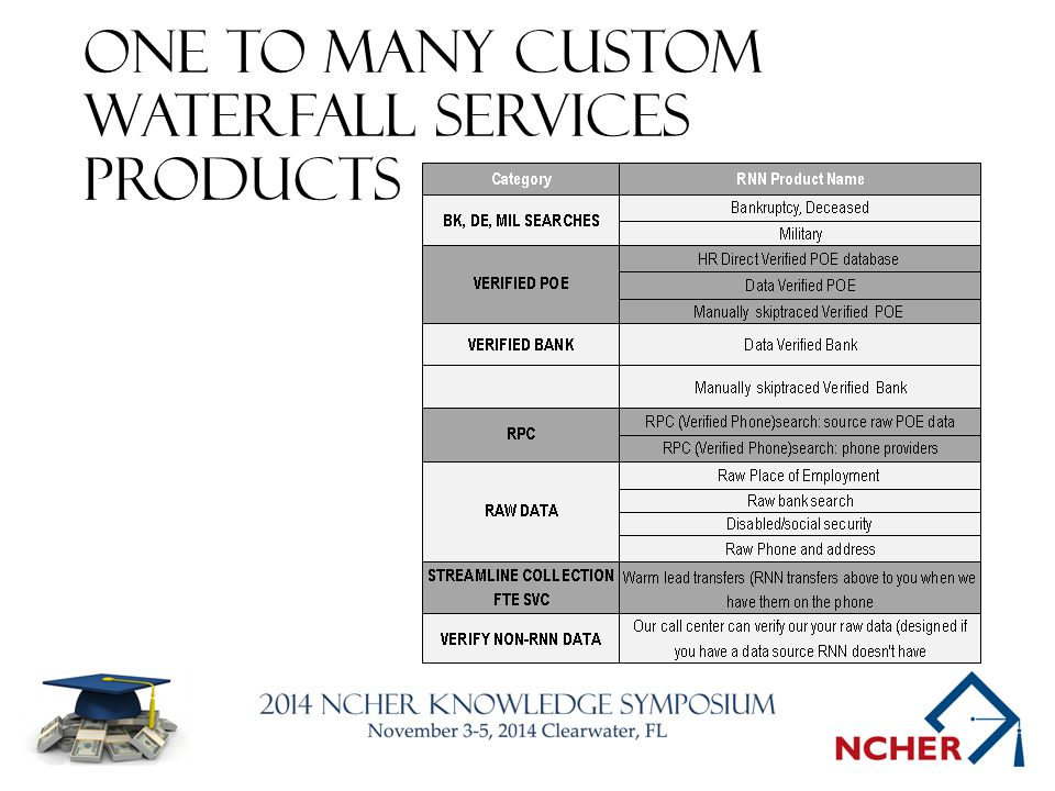 One to Many Custom Waterfall Services Products