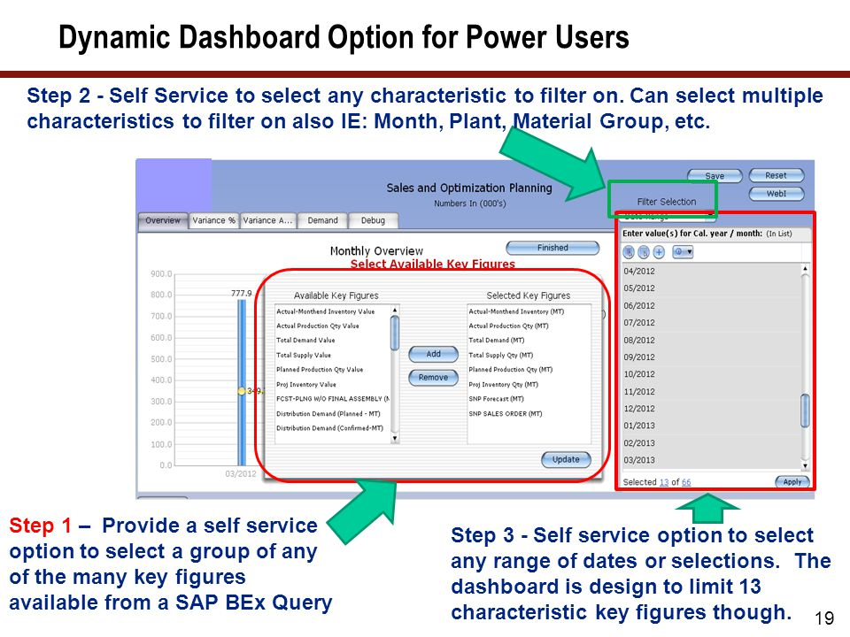 19 Step 1 – Provide a self service option to select a group of any of the many key figures available from a SAP BEx Query Step 3 - Self service option to select any range of dates or selections.