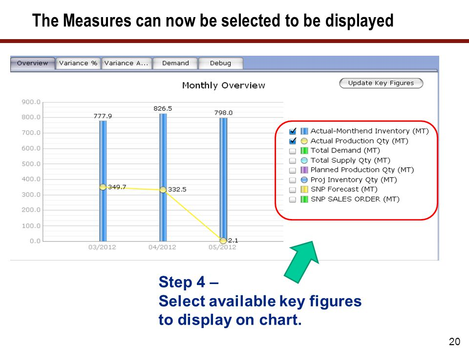 20 Step 4 – Select available key figures to display on chart.