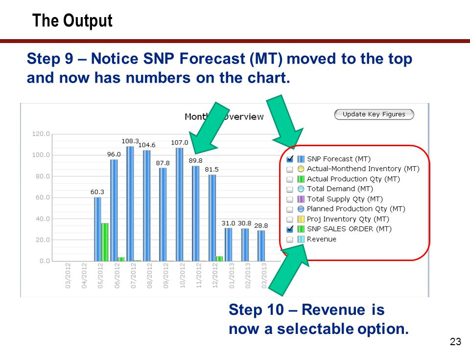 23 Step 9 – Notice SNP Forecast (MT) moved to the top and now has numbers on the chart.