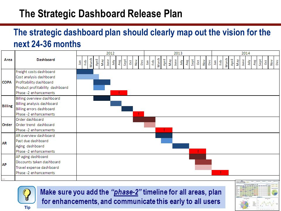 29 The Strategic Dashboard Release Plan The strategic dashboard plan should clearly map out the vision for the next 24-36 months Make sure you add the phase-2 timeline for all areas, plan for enhancements, and communicate this early to all users