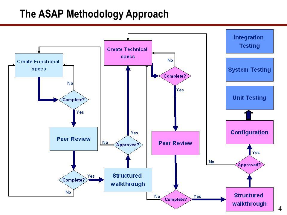 4 The ASAP Methodology Approach 4