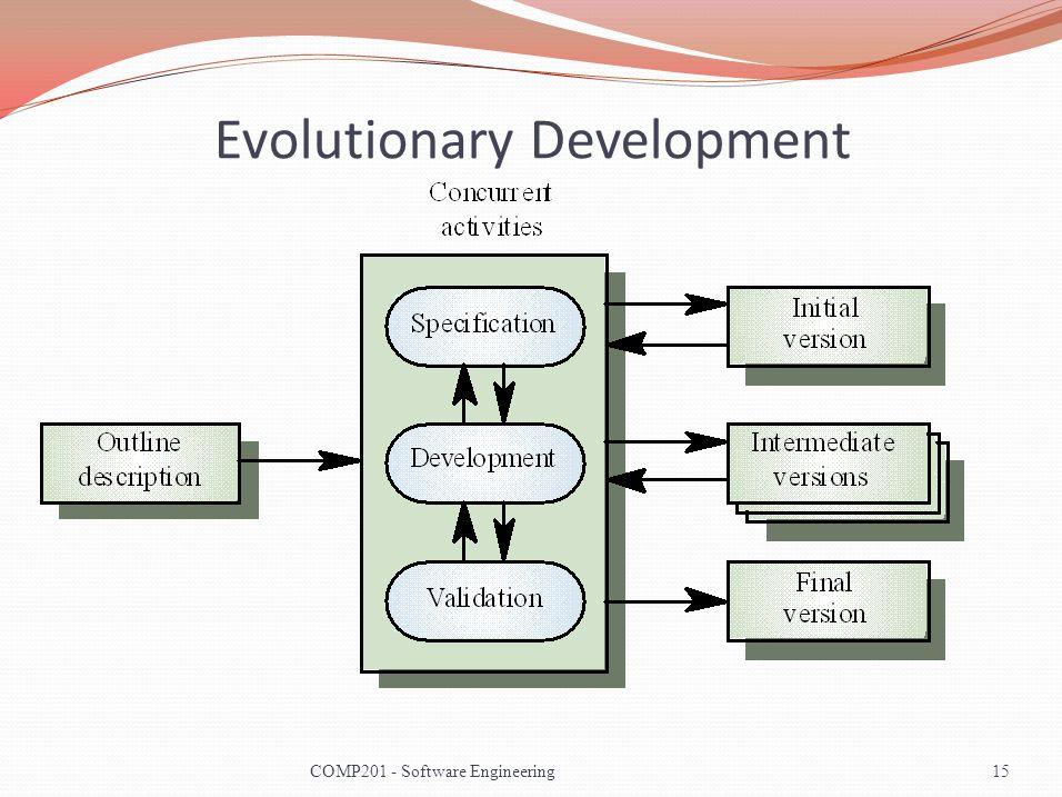 Evolutionary Development 15COMP201 - Software Engineering
