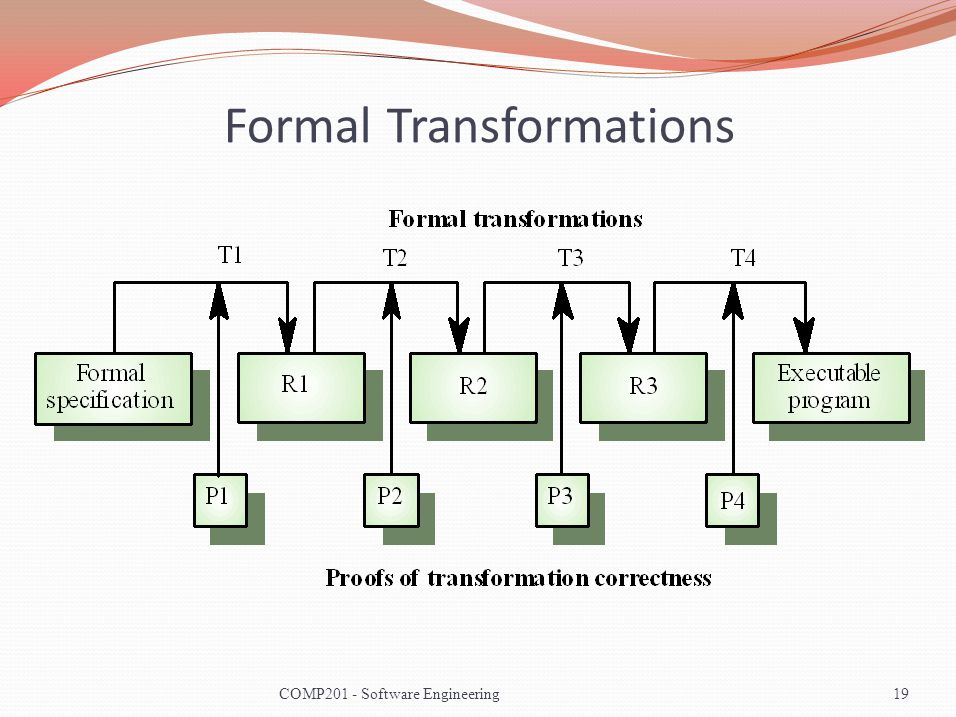 Formal Transformations 19COMP201 - Software Engineering