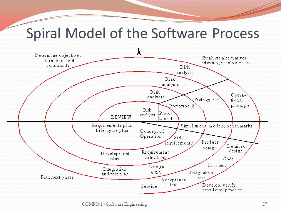 Spiral Model of the Software Process 27COMP201 - Software Engineering