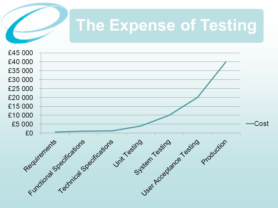 The Expense of Testing