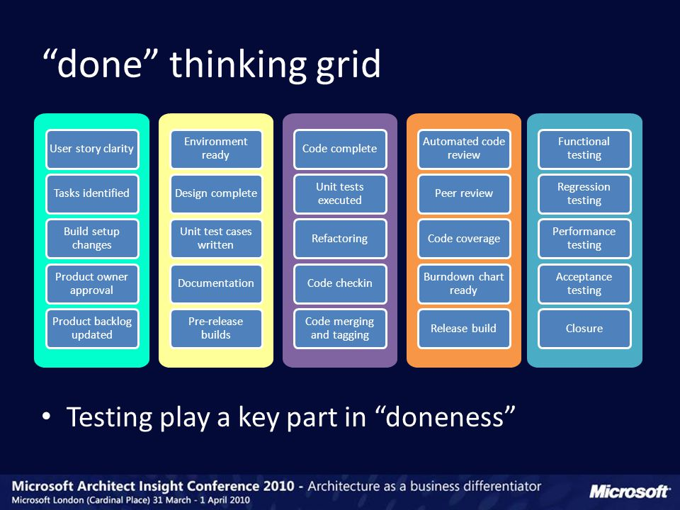 done thinking grid User story clarity Tasks identified Build setup changes Product owner approval Product backlog updated Environment ready Design complete Unit test cases written Documentation Pre-release builds Code complete Unit tests executed Refactoring Code checkin Code merging and tagging Automated code review Peer review Code coverage Burndown chart ready Release build Functional testing Regression testing Performance testing Acceptance testing Closure Testing play a key part in doneness