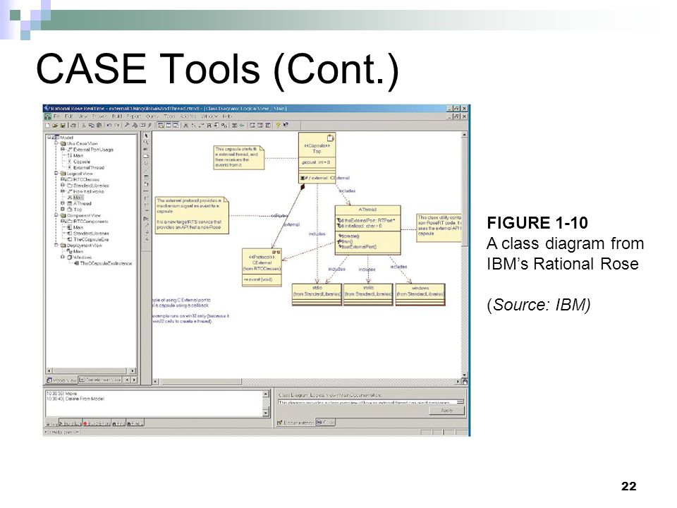 22 CASE Tools (Cont.) FIGURE 1-10 A class diagram from IBM's Rational Rose (Source: IBM)